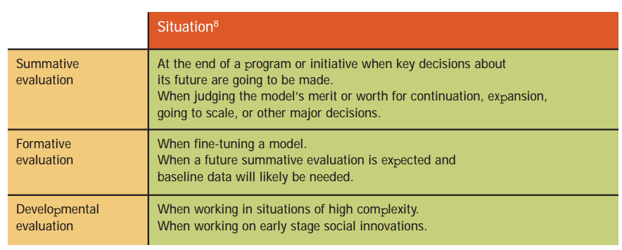 "Figure 1: From ""A Developmental Evaluation Primer"""